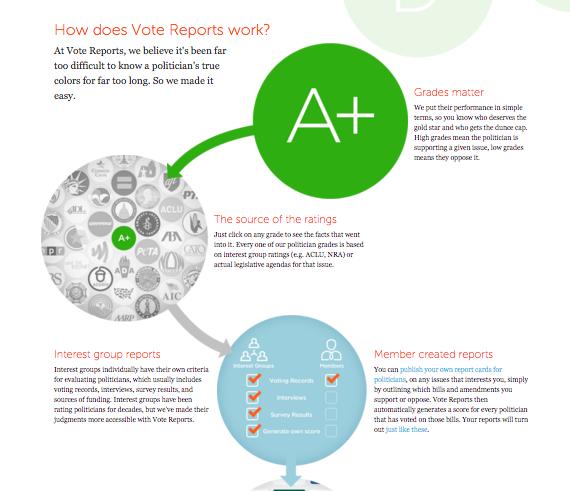 Vote Reports