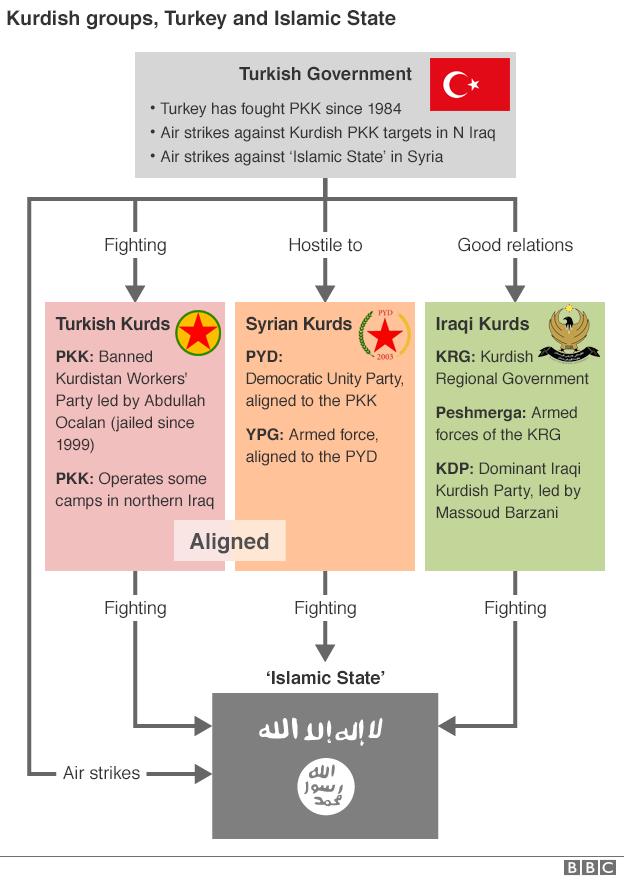 kurd groups