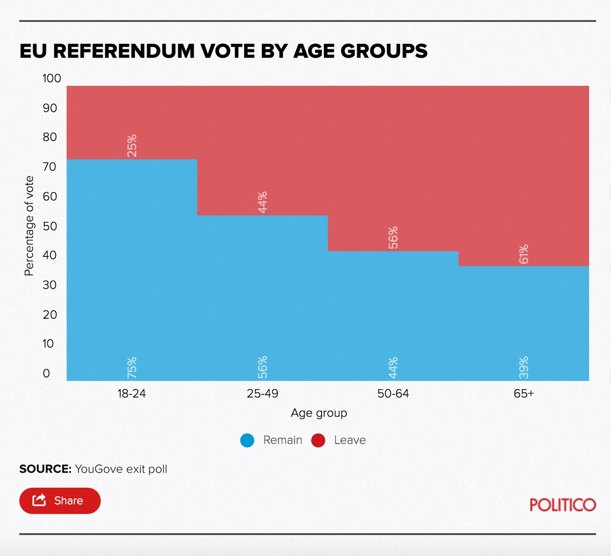 http://www.newstatesman.com/politics/staggers/2016/06/how-did-different-demographic-groups-vote-eu-referendum