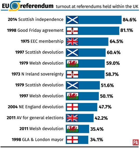 referendums in the uk essay The referendum on the alternative vote electoral system held on may 5th 2011  was the first nationwide referendum held in the uk since 1975 when the vote on .