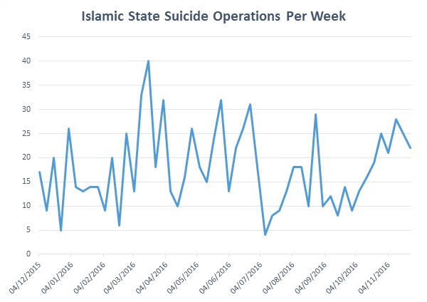 suicide attacks