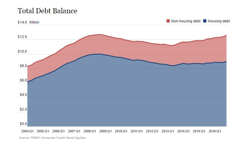US Debt 2016