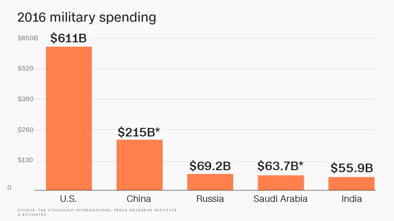 russia military spending