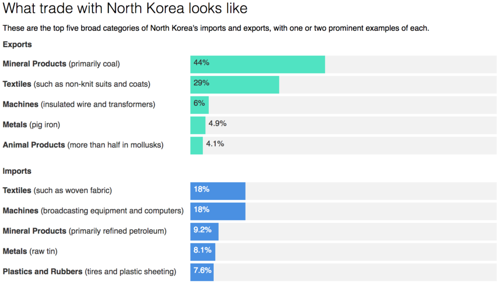 north korea trade